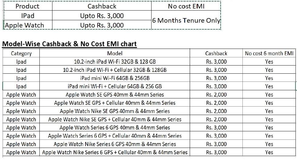 Apple Brand EMI Offers