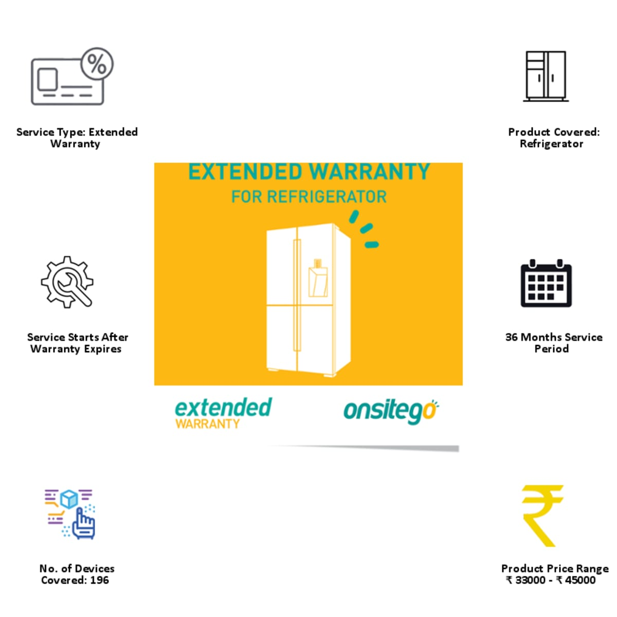 Onsitego 3 Year Extended Warranty for Refrigerator (Rs.33,000 - Rs.45,000)_8
