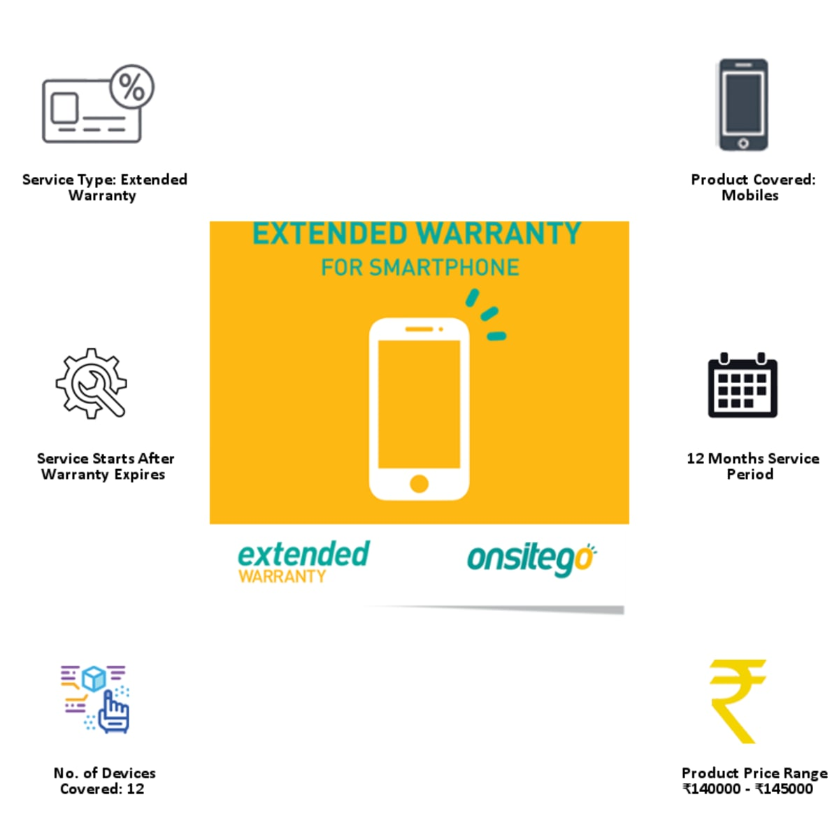 Onsitego 1 Year Extended Warranty for Smartphone (Rs.140,000 - Rs.145,000)_8