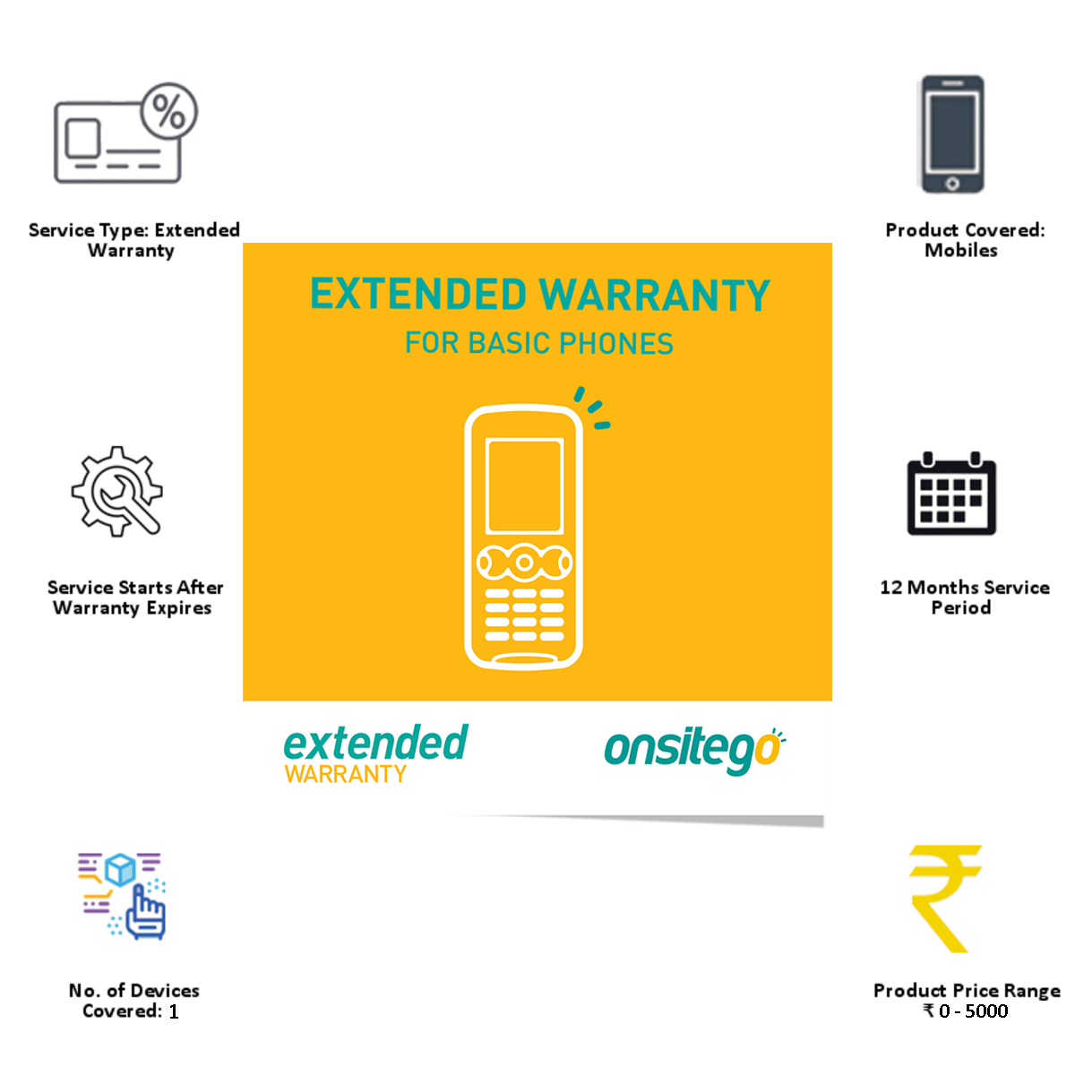 Onsitego 1 Year Extended Warranty for Basic Phone (Rs.0 - Rs.5,000)_8